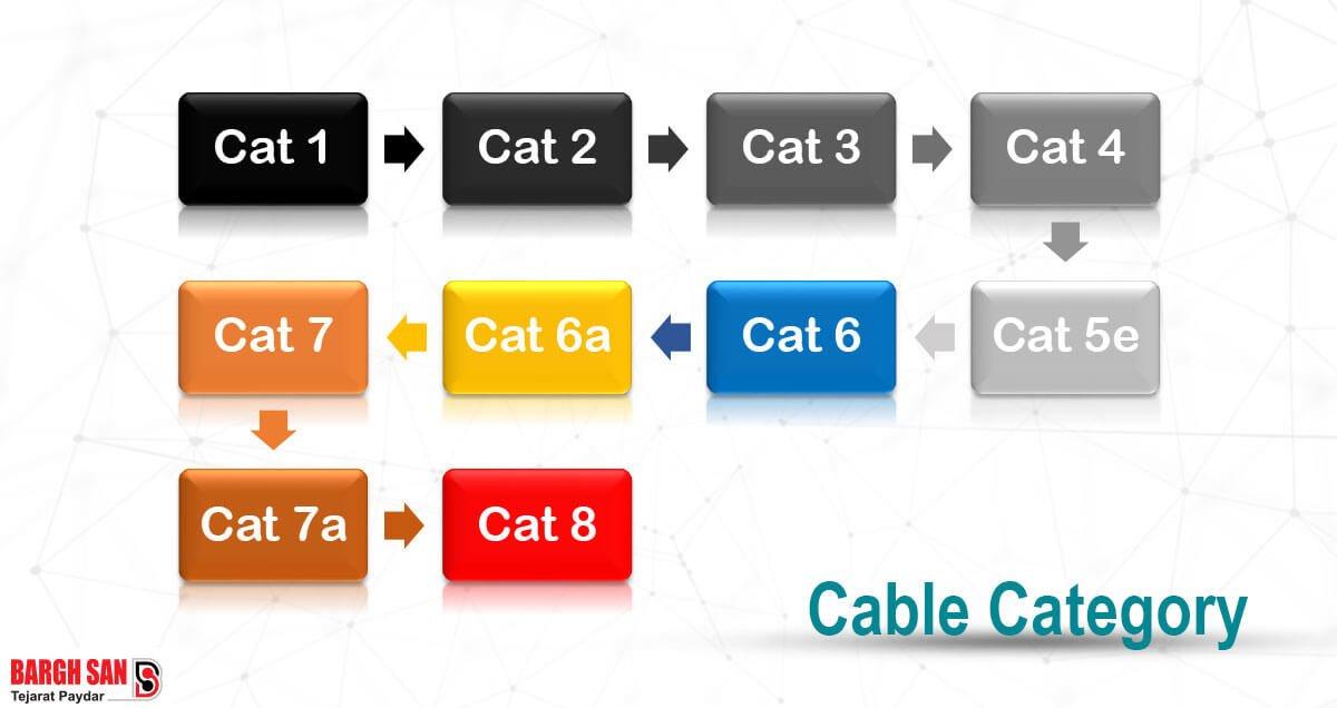 کتگوری کابل شبکه